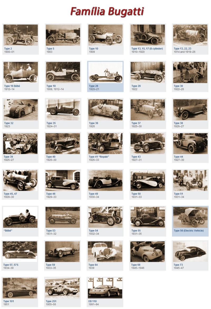 Familia Bugatti